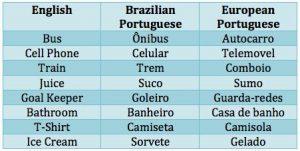 Portuguese translators and interpreters in Lagos, Abuja and Port harcourt Nigeria